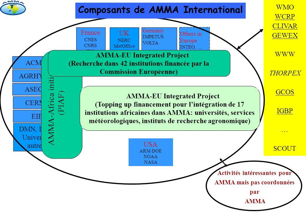 WMO WCRP CLIVAR GEWEX WWW THORPEX GCOS IGBP … SCOUT Activités intéressantes pour AMMA mais pas coordonnées par AMMA ACMAD AGRHYMET CERMES ASECNA EIER