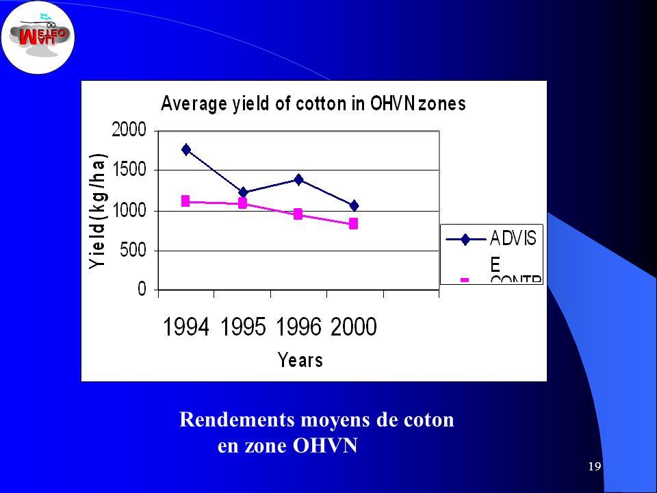 19 Rendements de coton Rendements moyens de coton en zone OHVN
