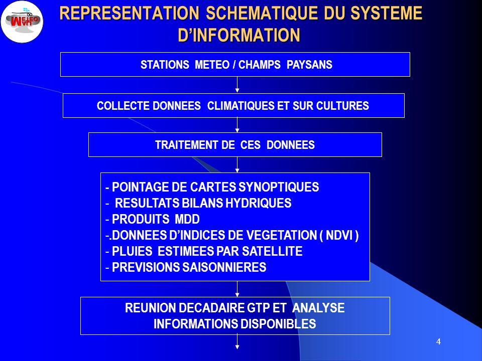 4 REPRESENTATION SCHEMATIQUE DU SYSTEME DINFORMATION REPRESENTATION SCHEMATIQUE DU SYSTEME DINFORMATION STATIONS METEO / CHAMPS PAYSANS COLLECTE DONNE