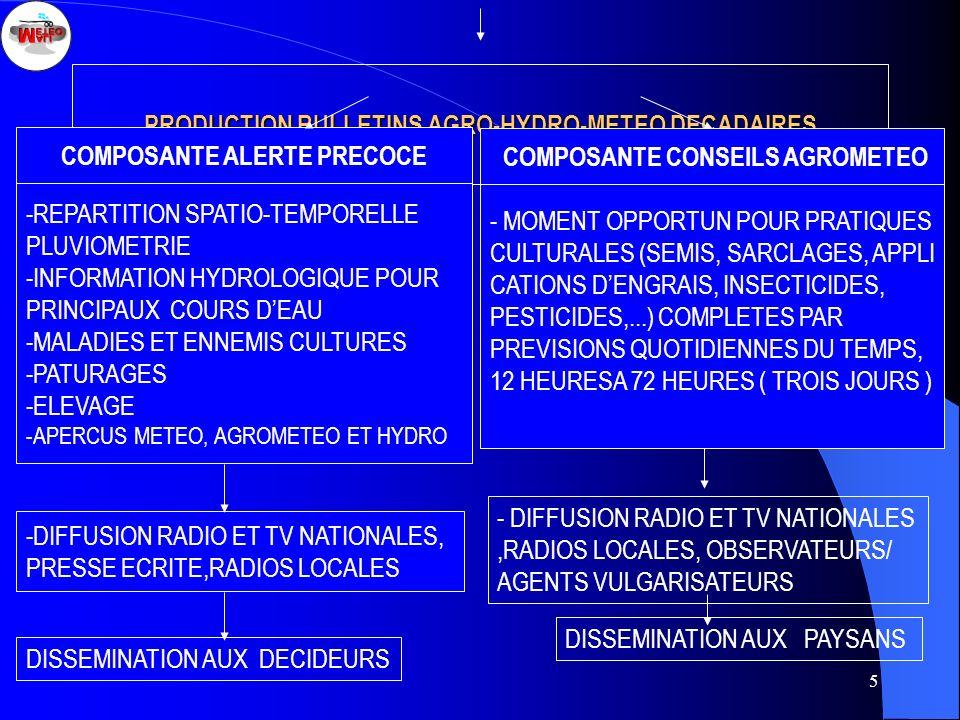 6 POUR COMPOSANTE CONSEILS AGROMETEOROLOGIQUES, GUIDES DE DATES DE SEMIS ONT ETE PREPARES EN LANGUES LOCALES ET UTILISES DIRECTEMENT PAR PAYSANS ; A CET EGARD PAYSANS SONT FORMES POUR EFFECTUER RELEVES DES PLUIES ET OBSERVATIONS PHENOLOGIQUES GRACE A DES BROCHURES EDITEES EN LANGUES LOCALES ; FABRICATION SUR PLACE AU MALI PLUVIOMETRE SIMPLIFIE POUR FACILITER UTILISATION GUIDES DE SEMIS PAR PAYSANS.