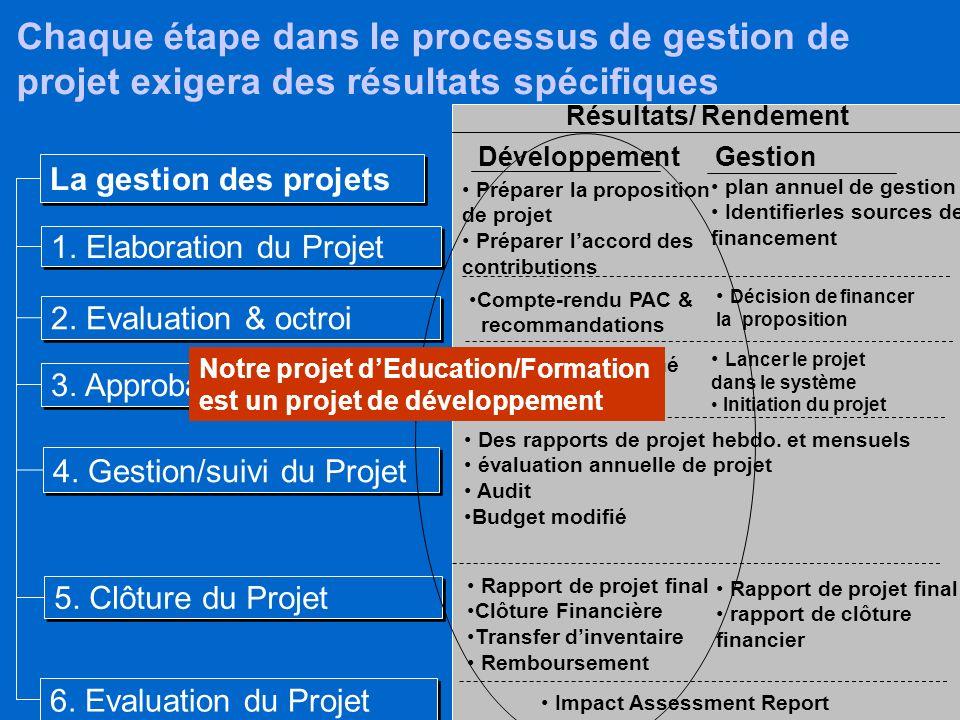 9 Il y a 5 processus principaux dans la gestion des projets La gestion des projets 1. Elaboration du Projet Toutes les activités traitées par le PNUD