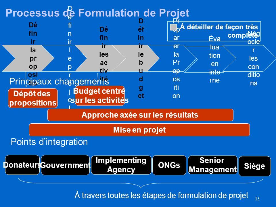 14 Vue d'ensemble de la formulation de projet (2/2) Pendant le processus de négociation des conditions, les résultats des négociations doivent être pa