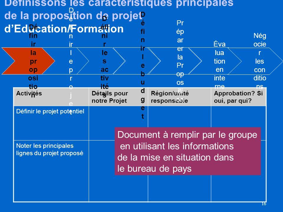 15 Processus de Formulation de Projet Pr ép ar er la Pr op os iti on D éf in ir le b u d g et Dé fin ir les ac tiv ité s D é fi n ir l e p r o j e t D