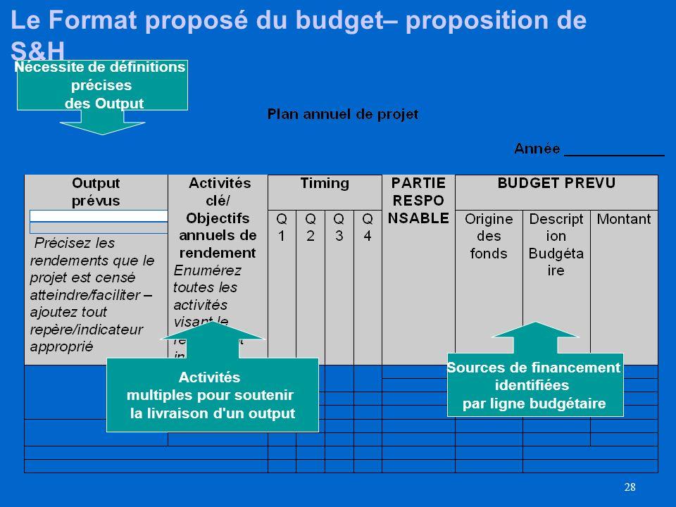 27 Le plan de travail annuel (AWP) remplacera lactuel document de projet Le plan de travail annuel (AWP) contient : Output-produit prévu précisant: Le