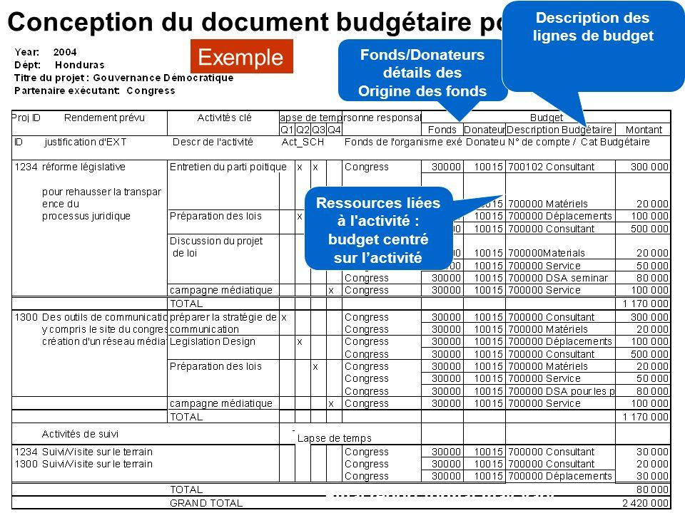 28 Le Format proposé du budget– proposition de S&H Nécessite de définitions précises des Output Activités multiples pour soutenir la livraison d'un ou