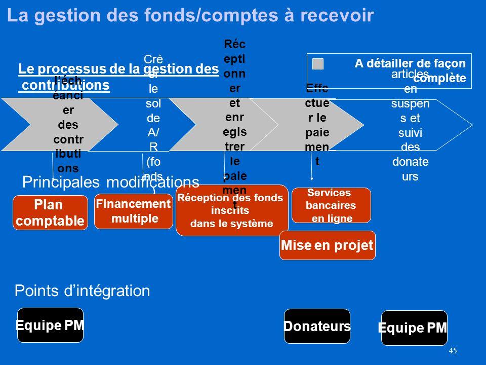 44 Agenda Objectifs Points dintegration Vue d'ensemble du processus Elaboration du Projet Evaluation & octroi (Award) Gestion des contributions Approb
