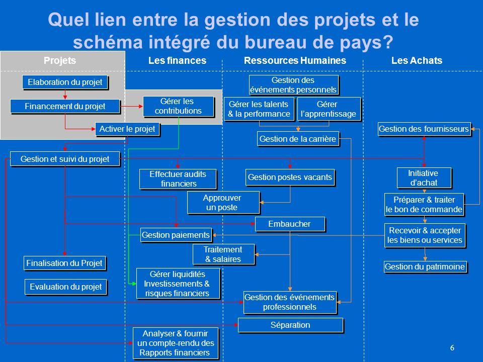 6 Quel lien entre la gestion des projets et le schéma intégré du bureau de pays.