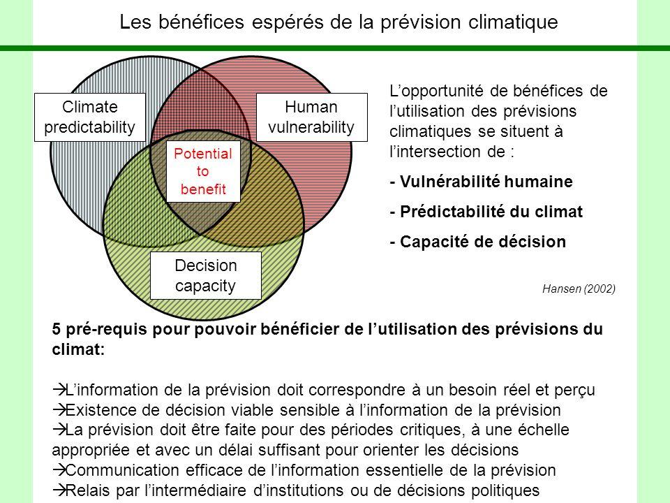 Les bénéfices espérés de la prévision climatique 5 pré-requis pour pouvoir bénéficier de lutilisation des prévisions du climat: Linformation de la prévision doit correspondre à un besoin réel et perçu Existence de décision viable sensible à linformation de la prévision La prévision doit être faite pour des périodes critiques, à une échelle appropriée et avec un délai suffisant pour orienter les décisions Communication efficace de linformation essentielle de la prévision Relais par lintermédiaire dinstitutions ou de décisions politiques Climate predictability Human vulnerability Decision capacity Lopportunité de bénéfices de lutilisation des prévisions climatiques se situent à lintersection de : - Vulnérabilité humaine - Prédictabilité du climat - Capacité de décision Hansen (2002) Potential to benefit