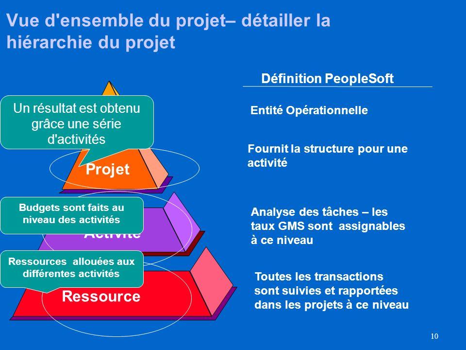 9 Vue densemble du projet durgence déducation et de formation Vue densemble du projet L'équipe de la gestion de projet (P.M.) a créé une proposition p