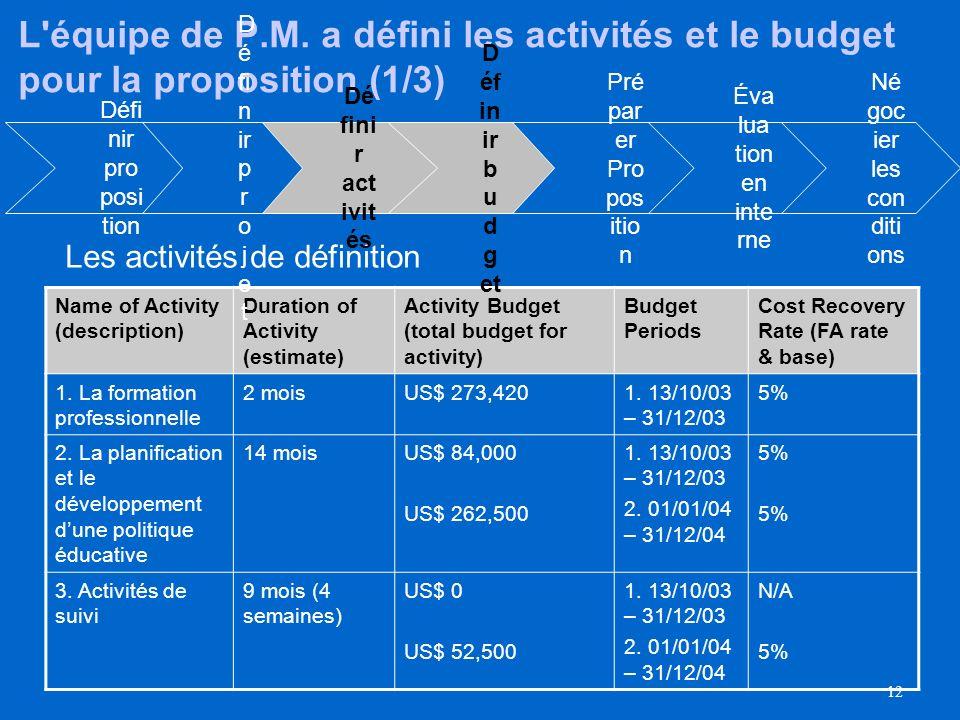 11 Maintenant créons le budget pour le projet –pour ce faire nous devons définir d'abord les activités Pré par er Pro pos itio n D éf in ir b u d g et