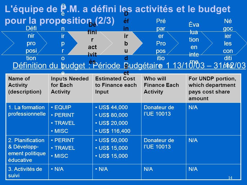13 Des projets peuvent être fractionnés en périodes budgétaires multiples - un budget doit être clôturé le dernier jour de l année ou le dernier jour du projet Vous pouvez fractionner la durée du projet en périodes budgétaires multiples, du moment que vous clôturez un budget d ici le dernier jour (31 décembre) de l année Par exemple, un budget prévu pour courir du 1er octobre jusquau 31 janvier de l année suivante doit être fractionné en deux budgets - un pour le 1er octobre jusquau 31 décembre et un autre du 1er janvier jusquau 31 janvier.