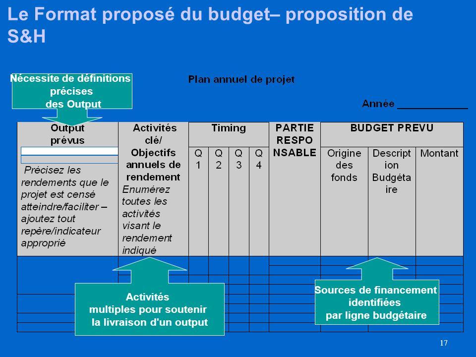 16 Le plan de travail annuel (AWP) remplacera lactuel document de projet Le plan de travail annuel (AWP) contient : Output prévu précisant: Les object