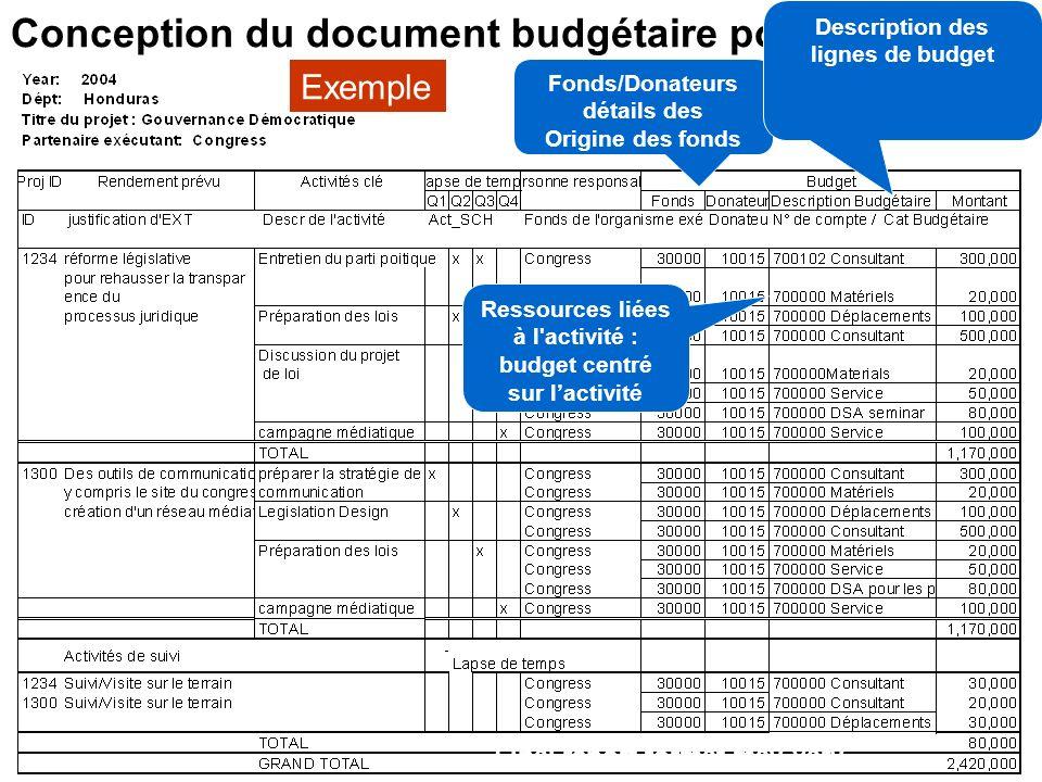 17 Le Format proposé du budget– proposition de S&H Nécessite de définitions précises des Output Activités multiples pour soutenir la livraison d un output Sources de financement identifiées par ligne budgétaire