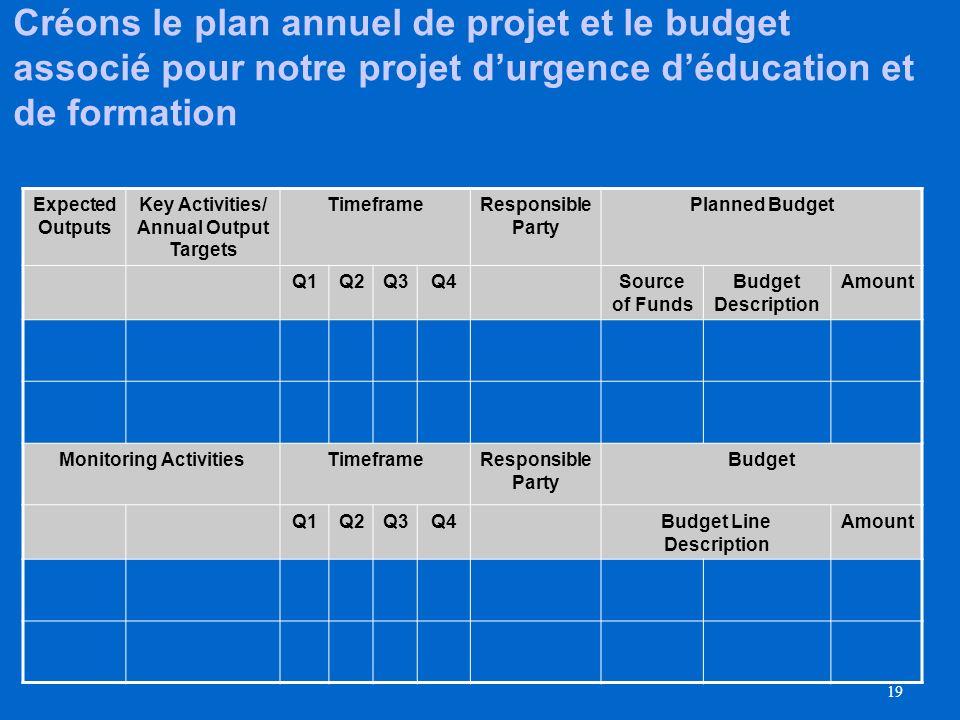 18 Conception du document budgétaire pour PS Final report format may vary Fonds/Donateurs détails des Origine des fonds Description des lignes de budget Example Exemple Ressources liées à l activité : budget centré sur lactivité