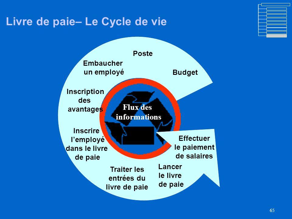64 Agenda Objectifs Points dintégration Vue densemble du projet Vue densemble du processus des ressources humaines La gestion des postes vacants Embau