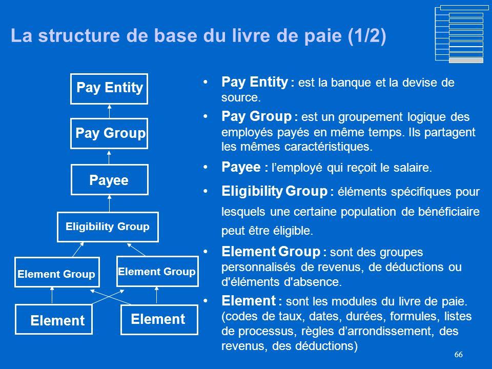 65 Livre de paie– Le Cycle de vie Budget Embaucher un employé Poste Lancer le livre de paie Inscrire lemployé dans le livre de paie Traiter les entrée
