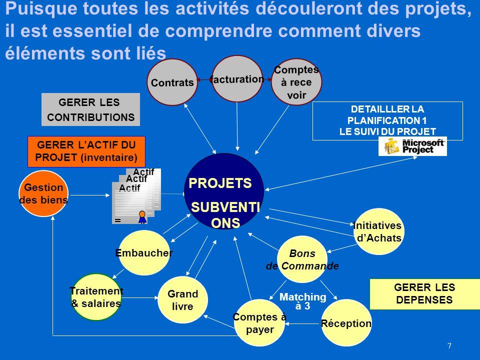 6 Les transactions des projets dans le Schéma opérationnel intégré Gestion et suivi du projet Activer le projet Finalisation du Projet Financement du