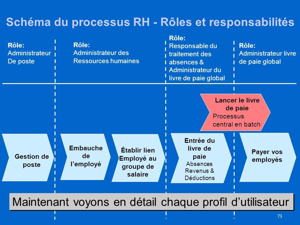 72 Rôles et Responsabilités au service des ressources humaines 6 profils d'utilisateur ont été identifiés dans la module RH dAtlas : Manager HRGP Admi