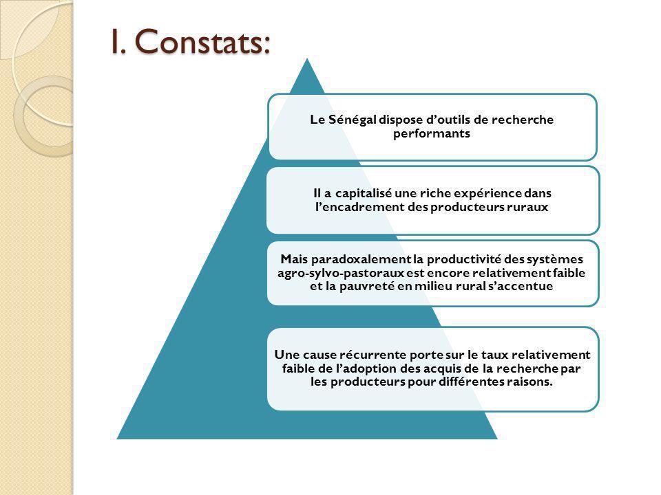 Les producteurs et autres acteurs nont pas été suffisamment associés aux programmes de recherche pour clarifier leurs besoins Lapproche de recherche-développement na pas toujours reposé sur le dialogue triangulaire entre Recherche-Conseil Agricole et Rural-Organisations de Producteurs.