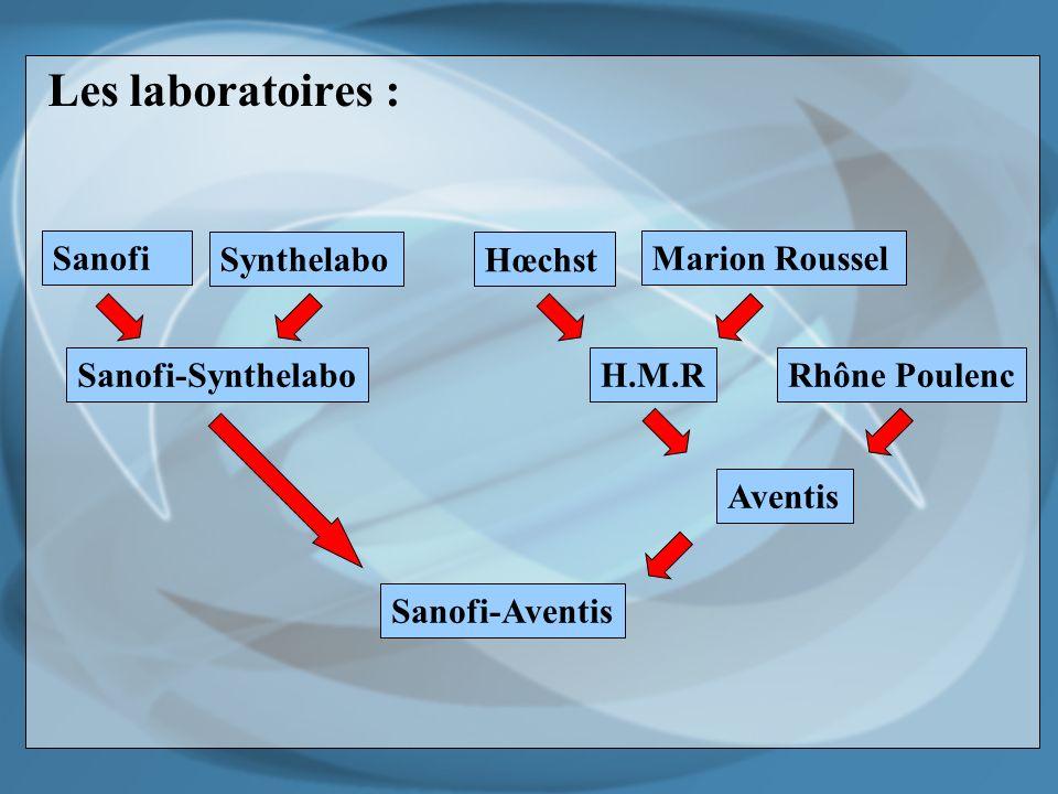 Les laboratoires : Sanofi Synthelabo Sanofi-Synthelabo Hœchst Marion Roussel H.M.RRhône Poulenc Aventis Sanofi-Aventis