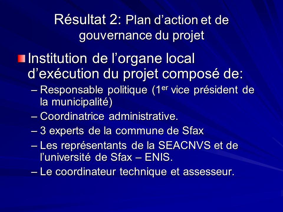 Résultat 2: Plan daction et de gouvernance du projet Institution de lorgane local dexécution du projet composé de: –Responsable politique (1 er vice p