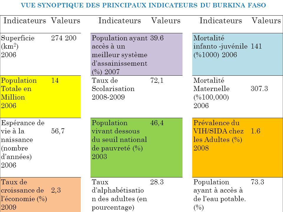 ETAT DAVANCEMENT DU PROJET - ETUDE DIAGNOSTIQUE - ETUDE SUR LA DEFINITION DU PANIER - CONFERENCES - PARTENARIATS - COLLECTE DE DONNEES PROVISOIRES - PROJECTION TEST LOGICIEL SIMINS (OMS/GTZ) - ETUDE SUR LES STRCUTURES DAFFILIATION - DEMARRAGE REFLEXION MECANIQUE DEFINITION DU PANIER DE BASE GOUVERNANCE FINANCIERE SYSTÈME DE GESTION COMMUNICATION PLAIDOYER Atelier francophone sur l assurance maladie, Kigali, 30mai-5juin 2010