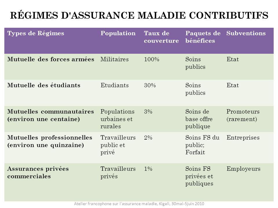 RÉGIMES D'ASSURANCE MALADIE CONTRIBUTIFS Types de RégimesPopulationTaux de couverture Paquets de bénéfices Subventions Mutuelle des forces armées Mili