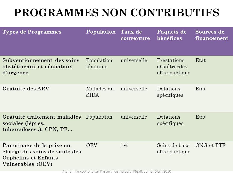 PROGRAMMES NON CONTRIBUTIFS Types de ProgrammesPopulationTaux de couverture Paquets de bénéfices Sources de financement Subventionnement des soins obs