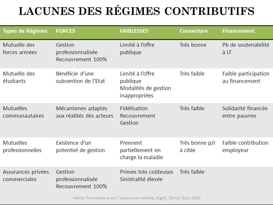 LACUNES DES RÉGIMES CONTRIBUTIFS Types de RégimesFORCESFAIBLESSESCouvertureFinancement Mutuelle des forces armées Gestion professionnalisée Recouvreme