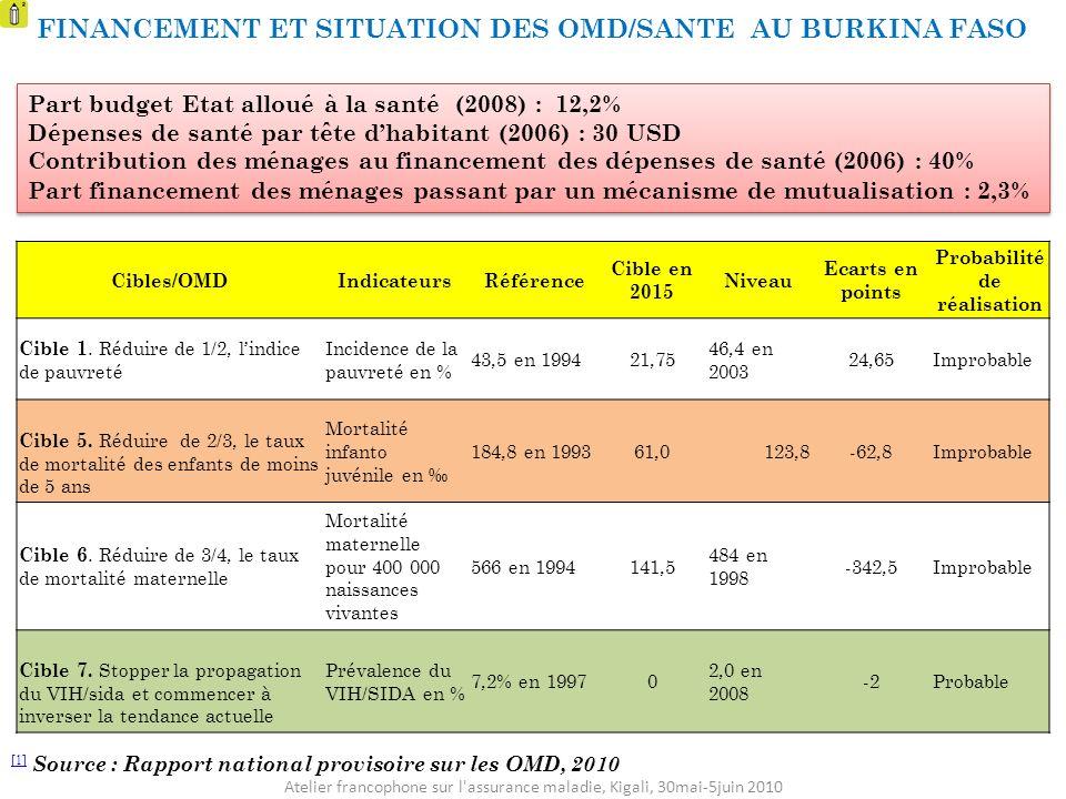 Cibles/OMDIndicateursRéférence Cible en 2015 Niveau Ecarts en points Probabilité de réalisation Cible 1. Réduire de 1/2, lindice de pauvreté Incidence