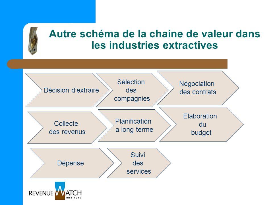 Autre schéma de la chaine de valeur dans les industries extractives Décision dextraire Sélection des compagnies Négociation des contrats Collecte des