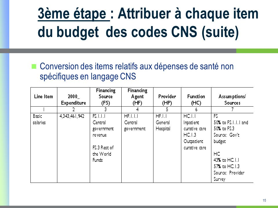 16 3ème étape : Attribuer à chaque item du budget des codes CNS (suite) Conversion des items relatifs aux dépenses de santé ciblées en langage CNS