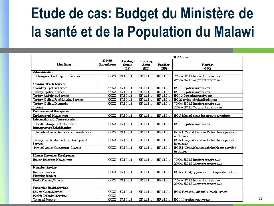 29 Etude de cas: Budget du Ministère de la Santé du Zimbabwe Système de santé du Zimbabwe : Le système de santé public est constitué de 4 niveaux : Plusieurs ministères interviennent dans la fourniture des soins de santé: Ministère de la Santé et du Bien être de lenfant (MoHCW), Ministère de la Défense et Ministère de lintérieur.