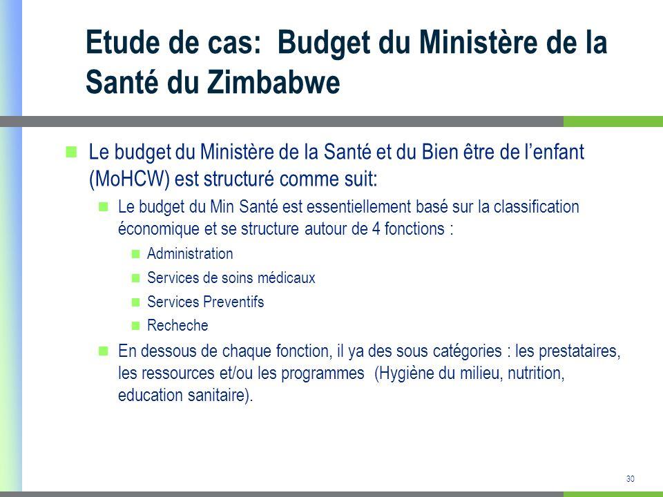 31 Etude de cas: Budget du Ministère de la Santé du Zimbabwe (suite) Budget du Direction des Soins de Santé du Ministère de la Santé :