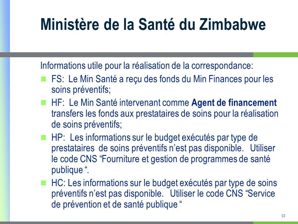 34 Etude de cas: Budget du Ministère de la Santé du Zimbabwe