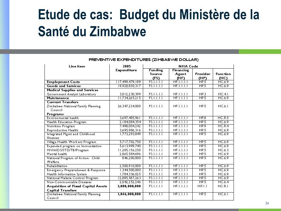 35 Documents utilisés Nomenclature internationale CNS des FS, HF, HP and HC les règles de la répartition des dépenses Nomenclature CNS adaptée Budget exécuté de lhôpital central Structure du budget du Malawi Budget exécuté de lhôpital central Queen Elizabeth du Malawi Budget des soins préventifs du Zimbabwe