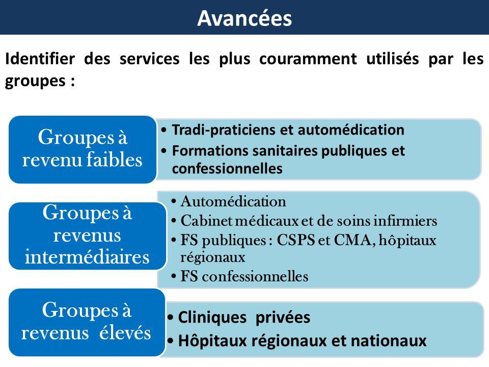 Identifier des services les plus couramment utilisés par les groupes : Tradi-praticiens et automédication Formations sanitaires publiques et confessio