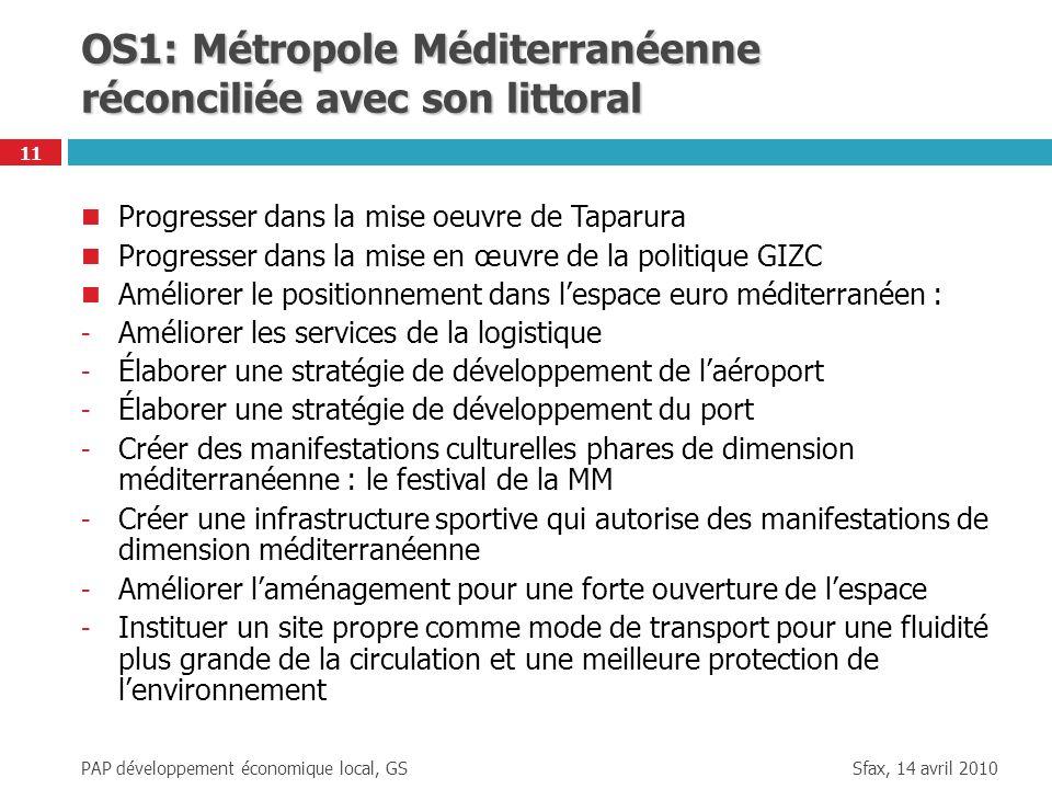 Sfax, 14 avril 2010 PAP développement économique local, GS 11 OS1: Métropole Méditerranéenne réconciliée avec son littoral Progresser dans la mise oeu