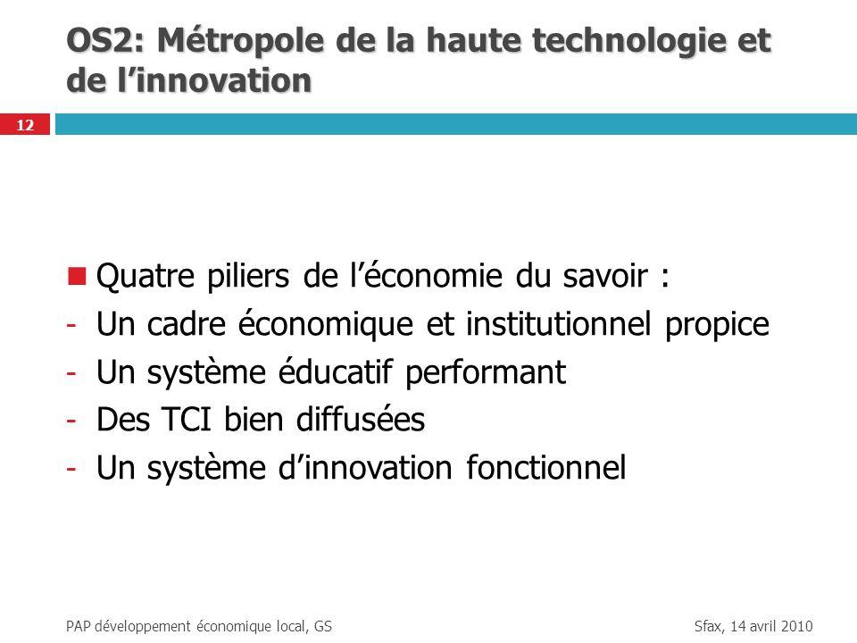 Sfax, 14 avril 2010 PAP développement économique local, GS 12 OS2: Métropole de la haute technologie et de linnovation Quatre piliers de léconomie du