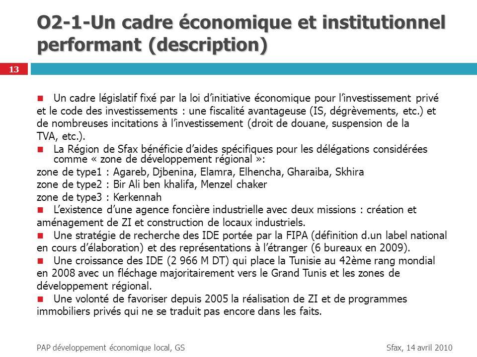 Sfax, 14 avril 2010 PAP développement économique local, GS 13 O2-1-Un cadre économique et institutionnel performant (description) Un cadre législatif