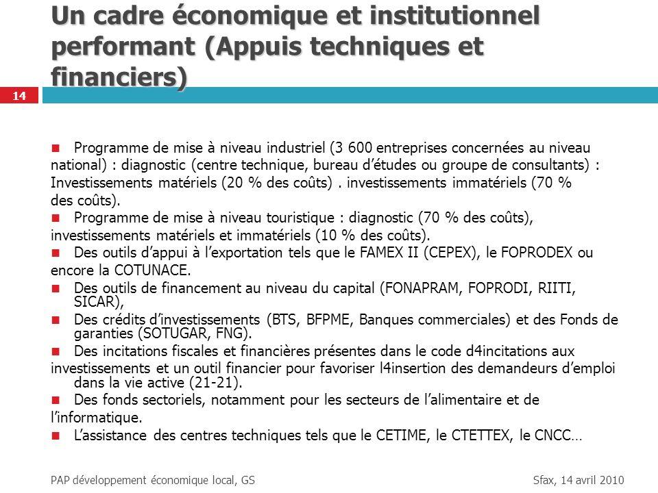 Sfax, 14 avril 2010 PAP développement économique local, GS 14 Un cadre économique et institutionnel performant (Appuis techniques et financiers) Progr