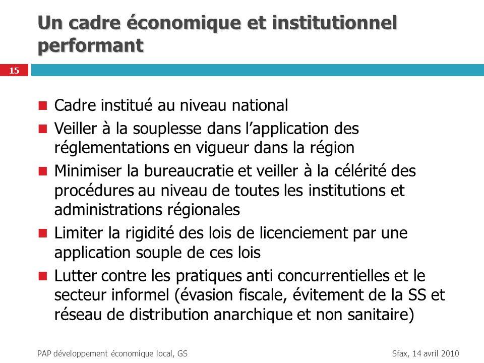 Sfax, 14 avril 2010 PAP développement économique local, GS 15 Un cadre économique et institutionnel performant Cadre institué au niveau national Veill