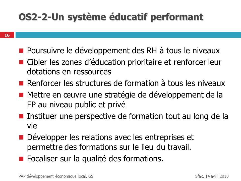 Sfax, 14 avril 2010 PAP développement économique local, GS 16 OS2-2-Un système éducatif performant Poursuivre le développement des RH à tous le niveau