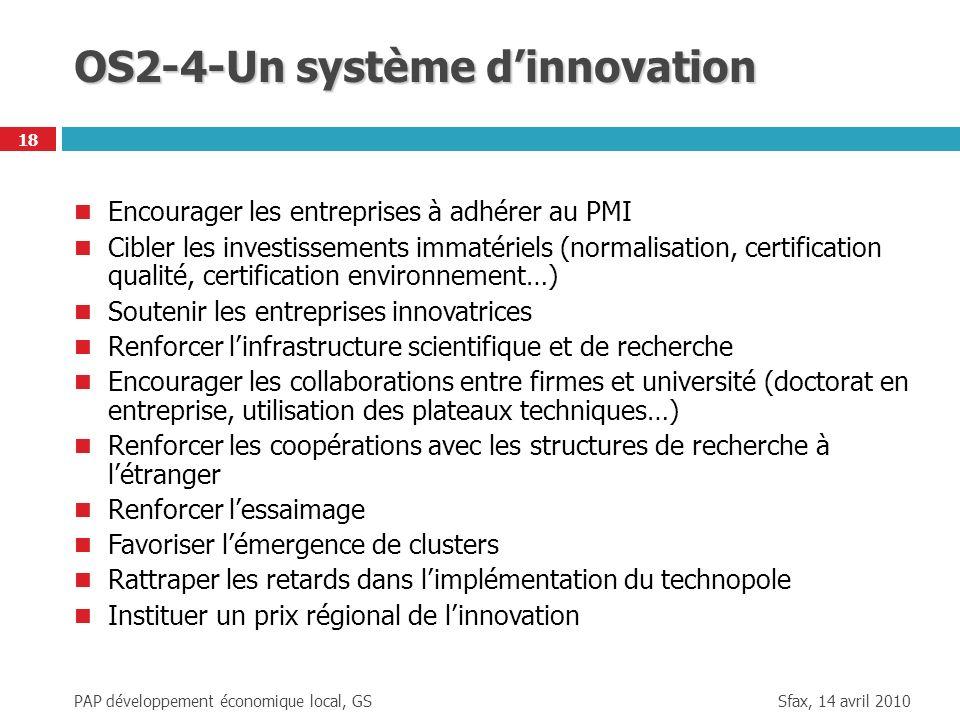 Sfax, 14 avril 2010 PAP développement économique local, GS 18 OS2-4-Un système dinnovation Encourager les entreprises à adhérer au PMI Cibler les inve