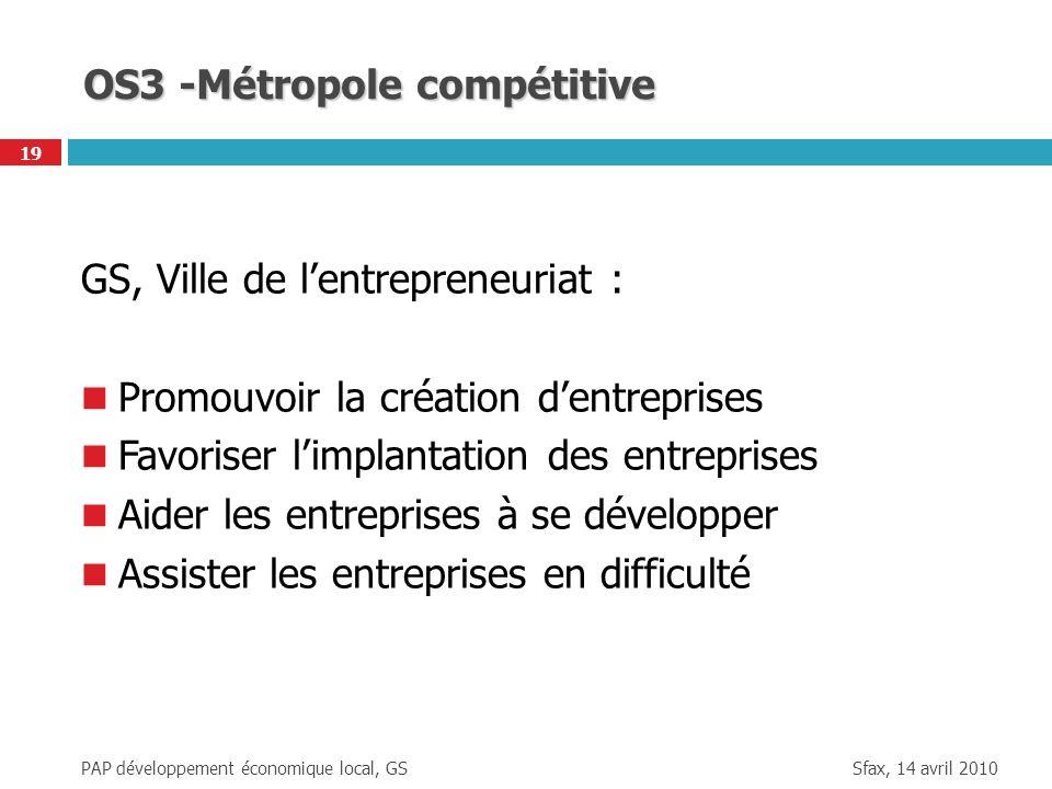 Sfax, 14 avril 2010 PAP développement économique local, GS 19 OS3 -Métropole compétitive GS, Ville de lentrepreneuriat : Promouvoir la création dentre