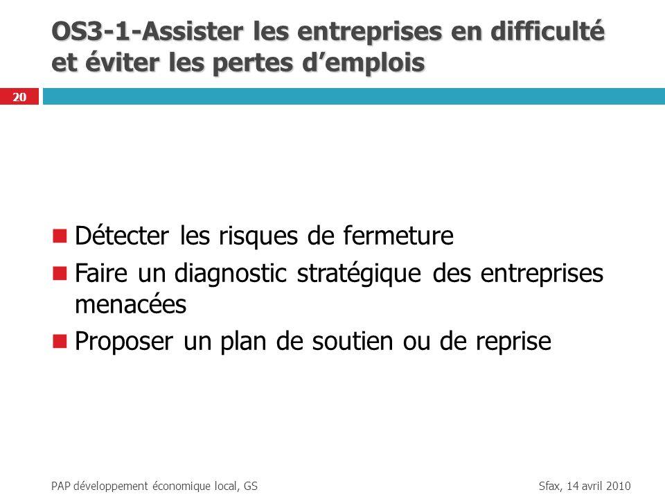 Sfax, 14 avril 2010 PAP développement économique local, GS 20 OS3-1-Assister les entreprises en difficulté et éviter les pertes demplois Détecter les