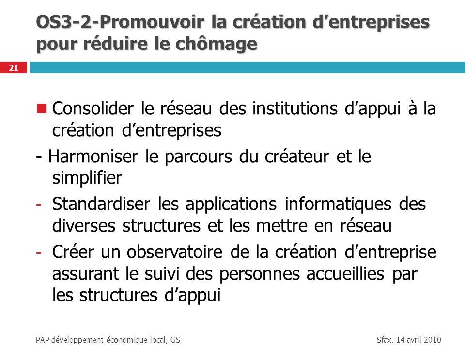 Sfax, 14 avril 2010 PAP développement économique local, GS 21 OS3-2-Promouvoir la création dentreprises pour réduire le chômage Consolider le réseau d