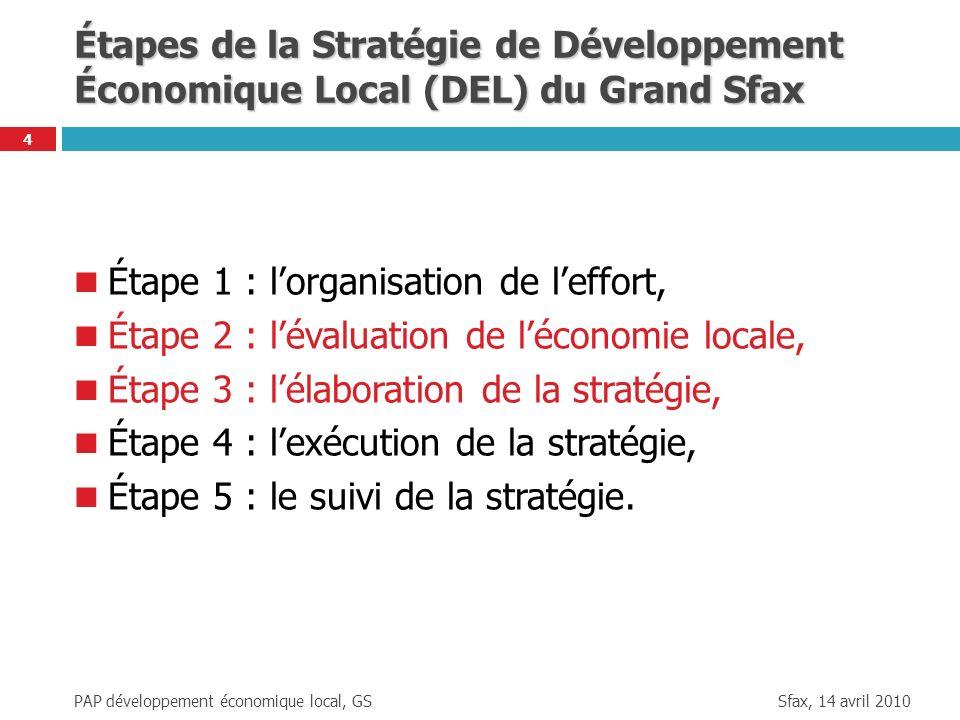 Sfax, 14 avril 2010 PAP développement économique local, GS 4 Étapes de la Stratégie de Développement Économique Local (DEL) du Grand Sfax Étape 1 : lo