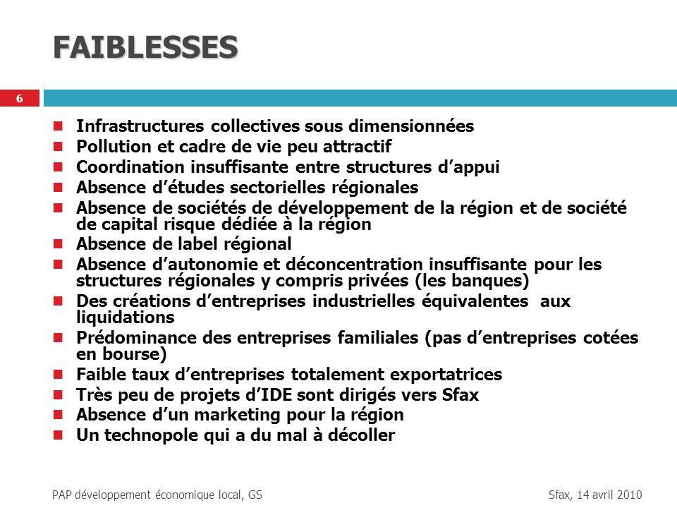 Sfax, 14 avril 2010 PAP développement économique local, GS 6 FAIBLESSES Infrastructures collectives sous dimensionnées Pollution et cadre de vie peu a