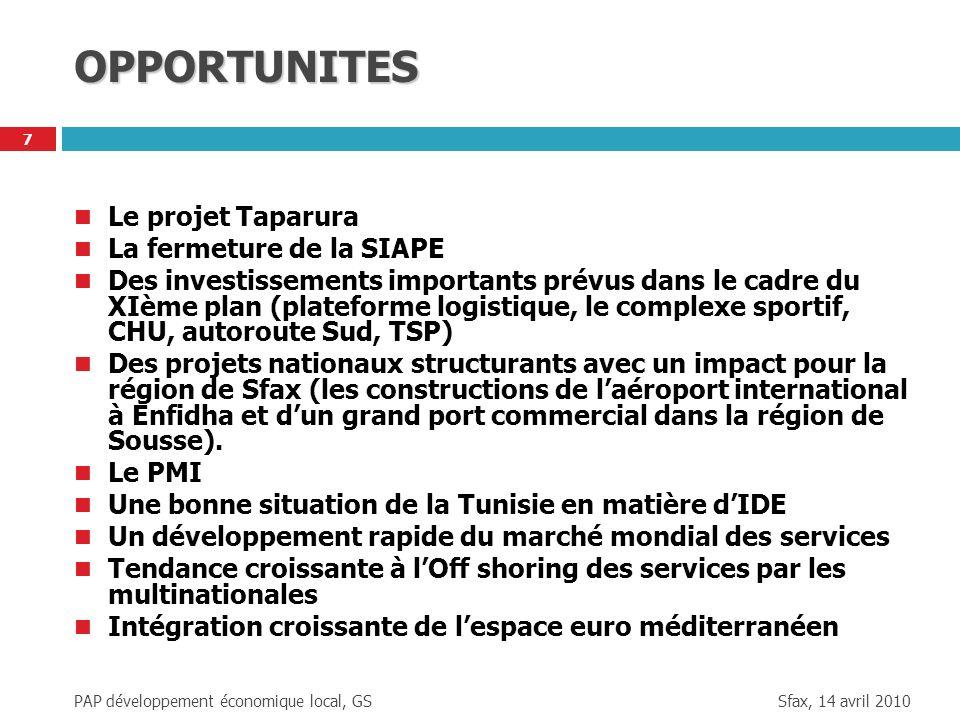 Sfax, 14 avril 2010 PAP développement économique local, GS 7 OPPORTUNITES Le projet Taparura La fermeture de la SIAPE Des investissements importants p